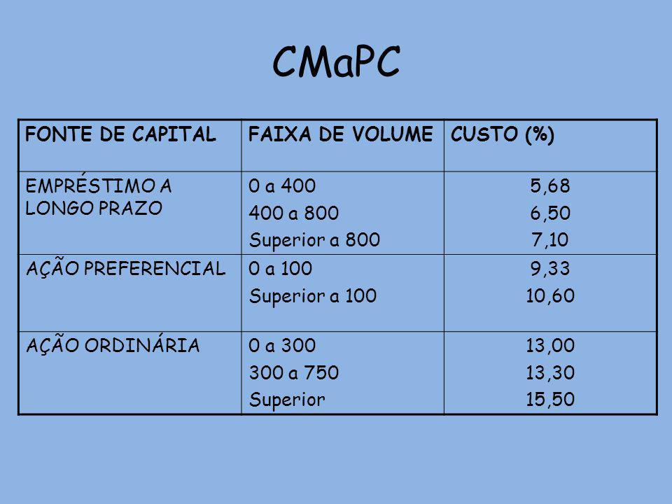 CMaPC FONTE DE CAPITALFAIXA DE VOLUMECUSTO (%) EMPRÉSTIMO A LONGO PRAZO 0 a 400 400 a 800 Superior a 800 5,68 6,50 7,10 AÇÃO PREFERENCIAL0 a 100 Super