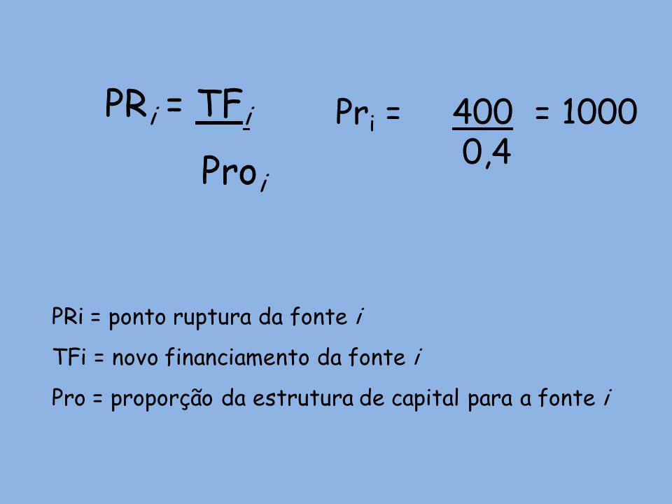 PR i = TF i Pro i PRi = ponto ruptura da fonte i TFi = novo financiamento da fonte i Pro = proporção da estrutura de capital para a fonte i Pr i = 400