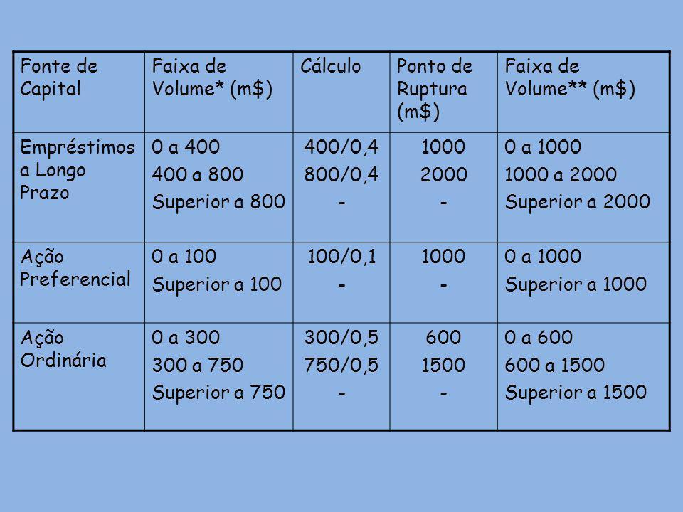 Fonte de Capital Faixa de Volume* (m$) CálculoPonto de Ruptura (m$) Faixa de Volume** (m$) Empréstimos a Longo Prazo 0 a 400 400 a 800 Superior a 800