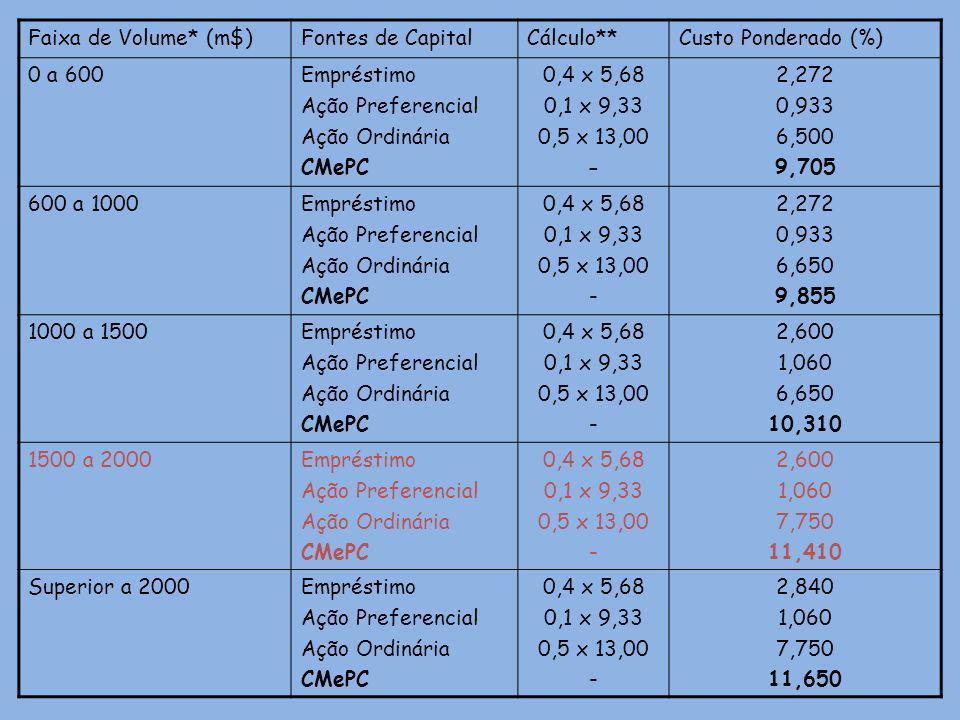 Faixa de Volume* (m$)Fontes de CapitalCálculo**Custo Ponderado (%) 0 a 600Empréstimo Ação Preferencial Ação Ordinária CMePC 0,4 x 5,68 0,1 x 9,33 0,5