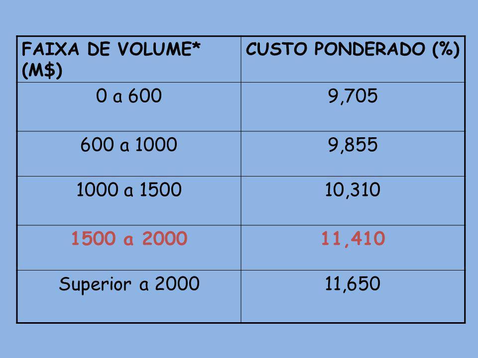 FAIXA DE VOLUME* (M$) CUSTO PONDERADO (%) 0 a 6009,705 600 a 10009,855 1000 a 150010,310 1500 a 200011,410 Superior a 200011,650