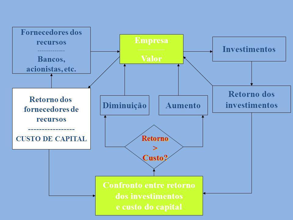 Empresa Investimentos Empresa ------------- Valor Fornecedores dos recursos ------------- Bancos, acionistas, etc. Retorno dos fornecedores de recurso