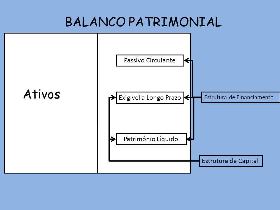 BALANCO PATRIMONIAL Ativos Passivo Circulante Exigível a Longo Prazo Patrimônio Líquido Estrutura de Capital Estrutura de Financiamento