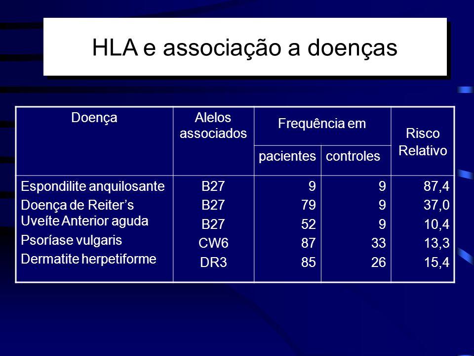 HLA e associação a doenças DoençaAlelos associados Frequência em Risco Relativo pacientescontroles Espondilite anquilosante Doença de Reiters Uveíte A