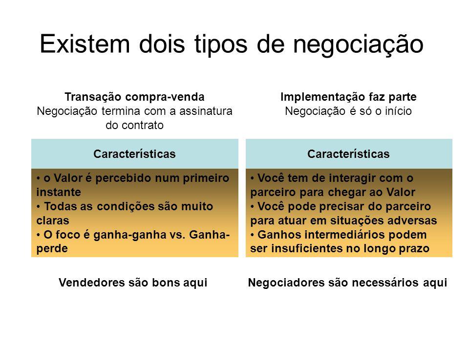 Existem dois tipos de negociação Transação compra-venda Negociação termina com a assinatura do contrato Características o Valor é percebido num primei