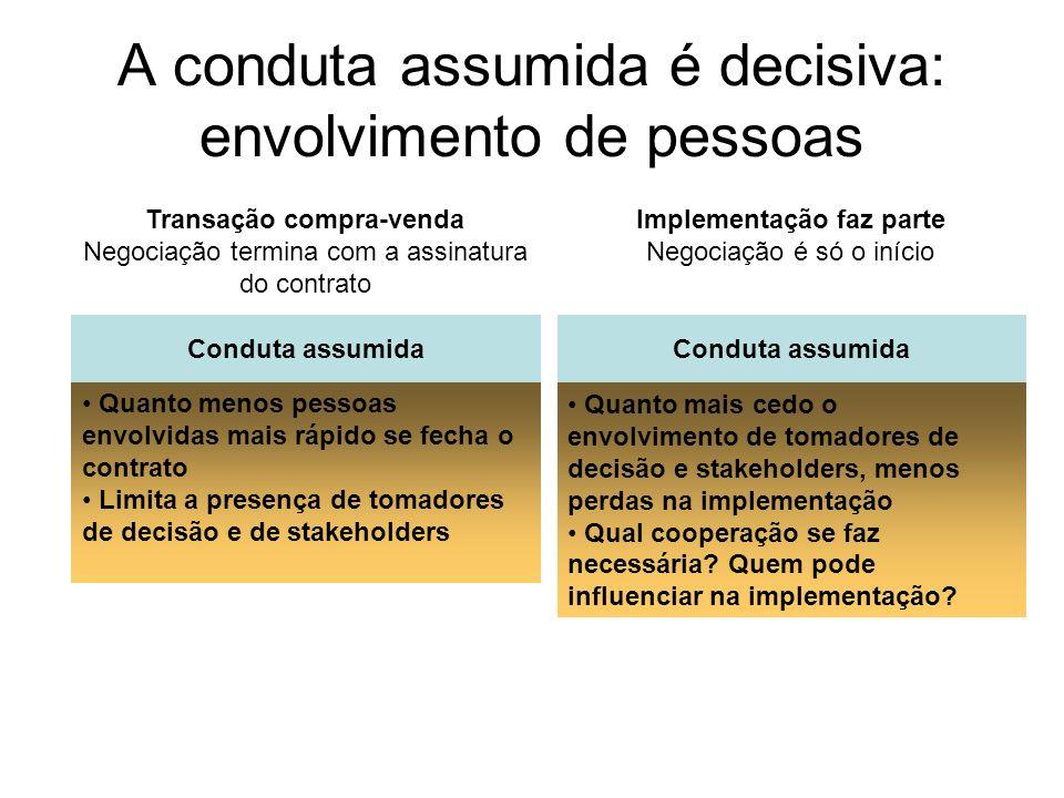 A conduta assumida é decisiva: envolvimento de pessoas Transação compra-venda Negociação termina com a assinatura do contrato Conduta assumida Quanto