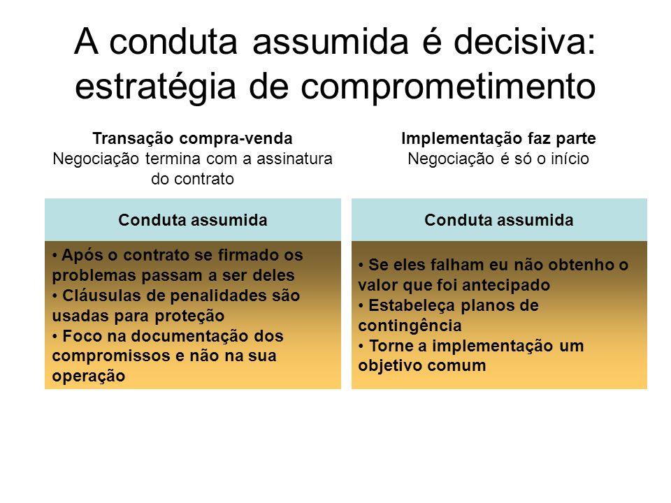 A conduta assumida é decisiva: estratégia de comprometimento Transação compra-venda Negociação termina com a assinatura do contrato Conduta assumida A