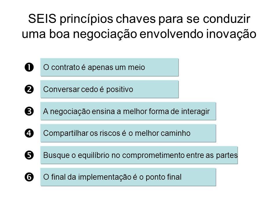 SEIS princípios chaves para se conduzir uma boa negociação envolvendo inovação O contrato é apenas um meio Conversar cedo é positivo A negociação ensi