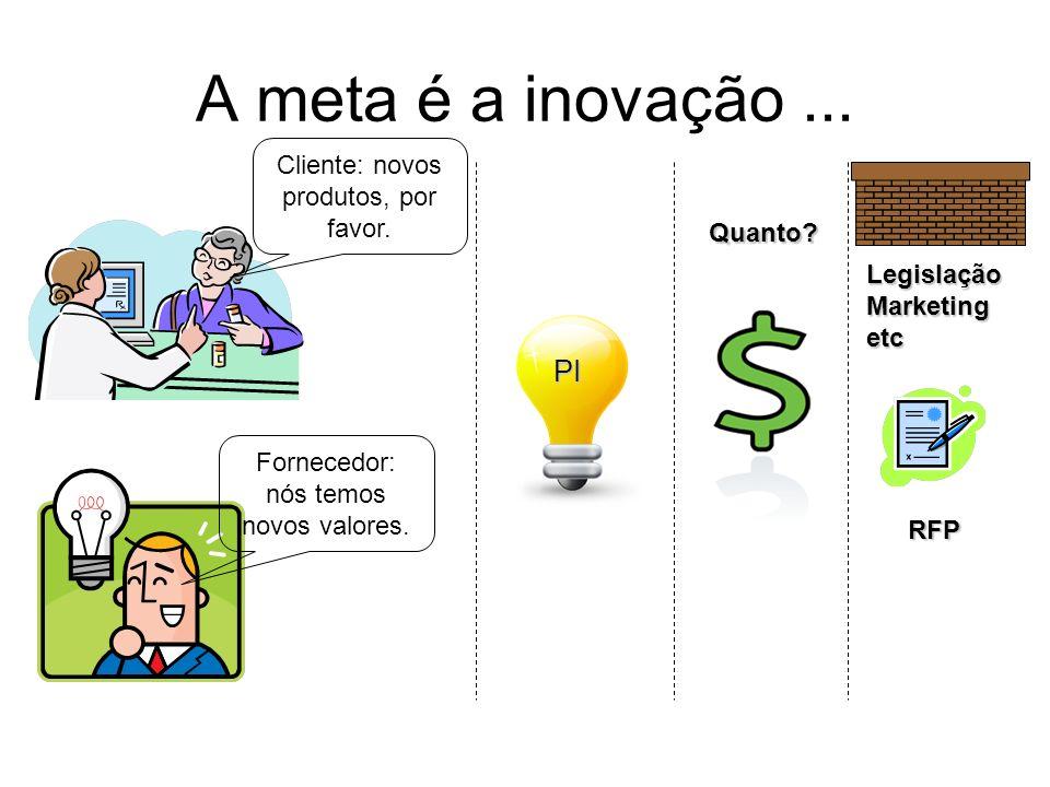 A meta é a inovação... Cliente: novos produtos, por favor. Fornecedor: nós temos novos valores. PI Quanto? RFP LegislaçãoMarketingetc