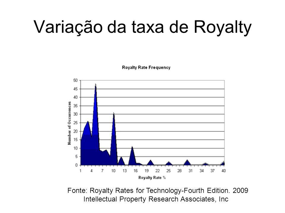 Variação da taxa de Royalty Fonte: Royalty Rates for Technology-Fourth Edition. 2009 Intellectual Property Research Associates, Inc