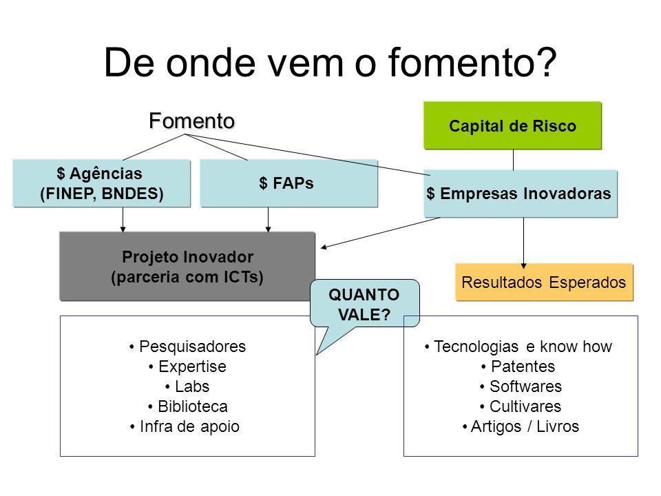 De onde vem o fomento? Fomento $ Agências (FINEP, BNDES) $ FAPs Projeto Inovador (parceria com ICTs) Pesquisadores Expertise Labs Biblioteca Infra de