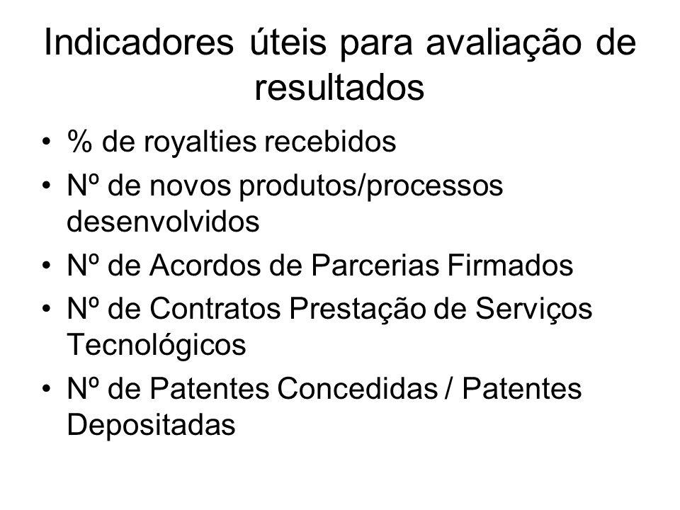 Indicadores úteis para avaliação de resultados % de royalties recebidos Nº de novos produtos/processos desenvolvidos Nº de Acordos de Parcerias Firmad