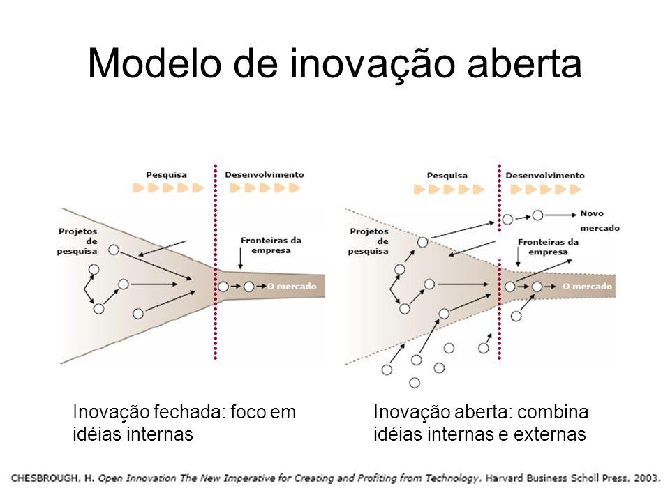 Modelo de inovação aberta Inovação fechada: foco em idéias internas Inovação aberta: combina idéias internas e externas