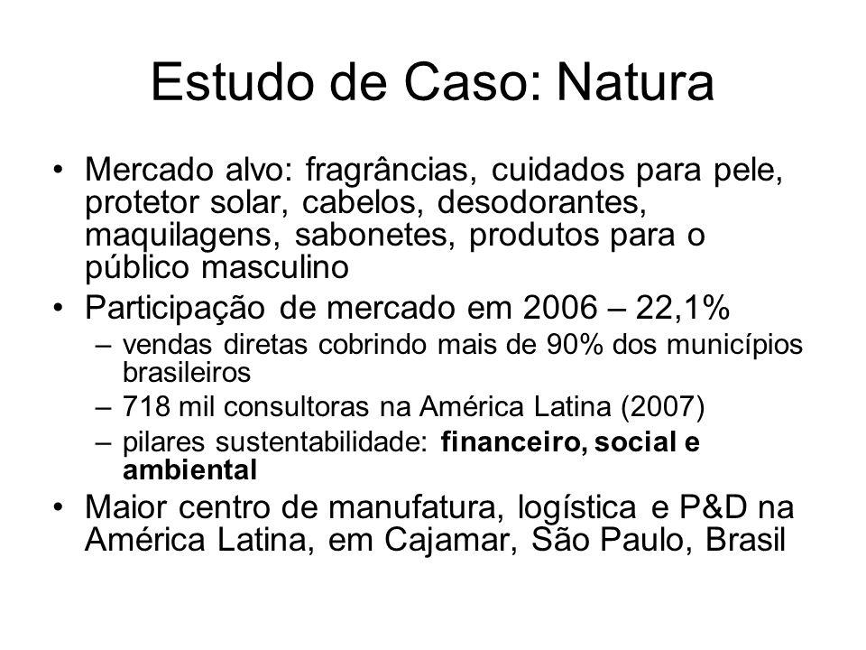Estudo de Caso: Natura Mercado alvo: fragrâncias, cuidados para pele, protetor solar, cabelos, desodorantes, maquilagens, sabonetes, produtos para o p