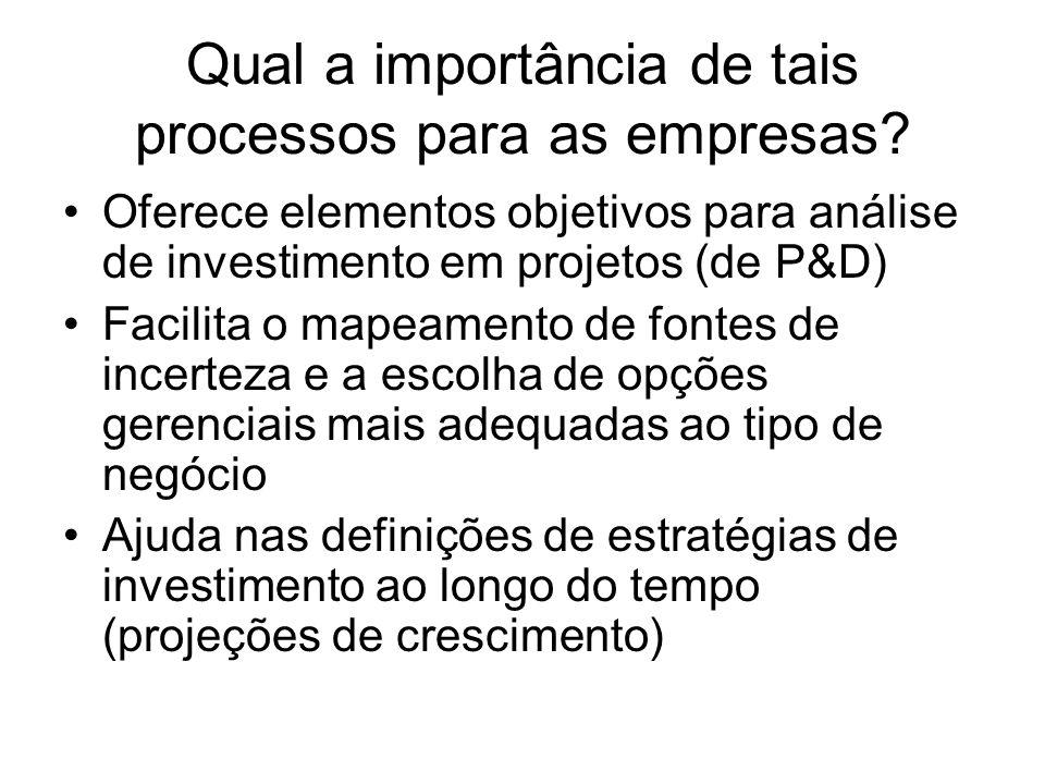 Qual a importância de tais processos para as empresas? Oferece elementos objetivos para análise de investimento em projetos (de P&D) Facilita o mapeam