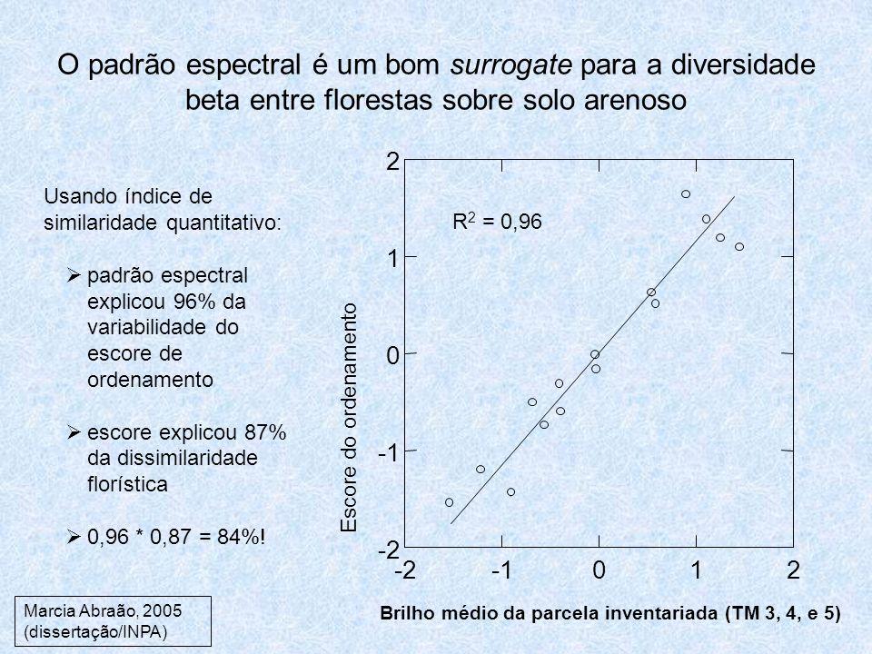 O padrão espectral é um bom surrogate para a diversidade beta entre florestas sobre solo arenoso -2012 -2 0 1 2 Escore do ordenamento Brilho médio da parcela inventariada (TM 3, 4, e 5) R 2 = 0,96 Usando índice de similaridade quantitativo: padrão espectral explicou 96% da variabilidade do escore de ordenamento escore explicou 87% da dissimilaridade florística 0,96 * 0,87 = 84%.