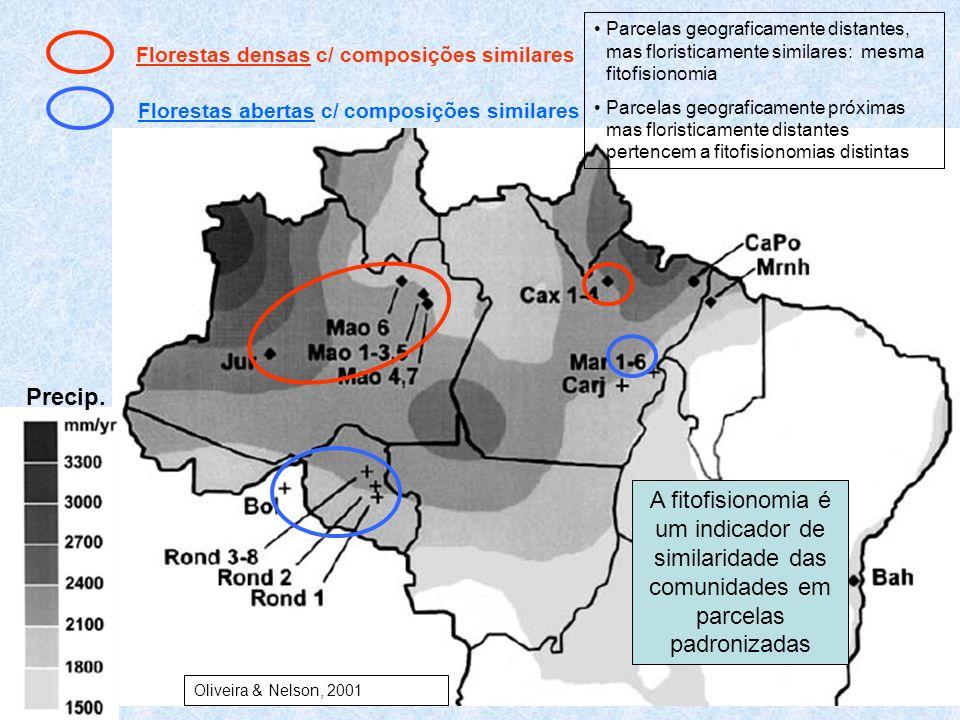 Florestas densas c/ composições similares Florestas abertas c/ composições similares Parcelas geograficamente distantes, mas floristicamente similares