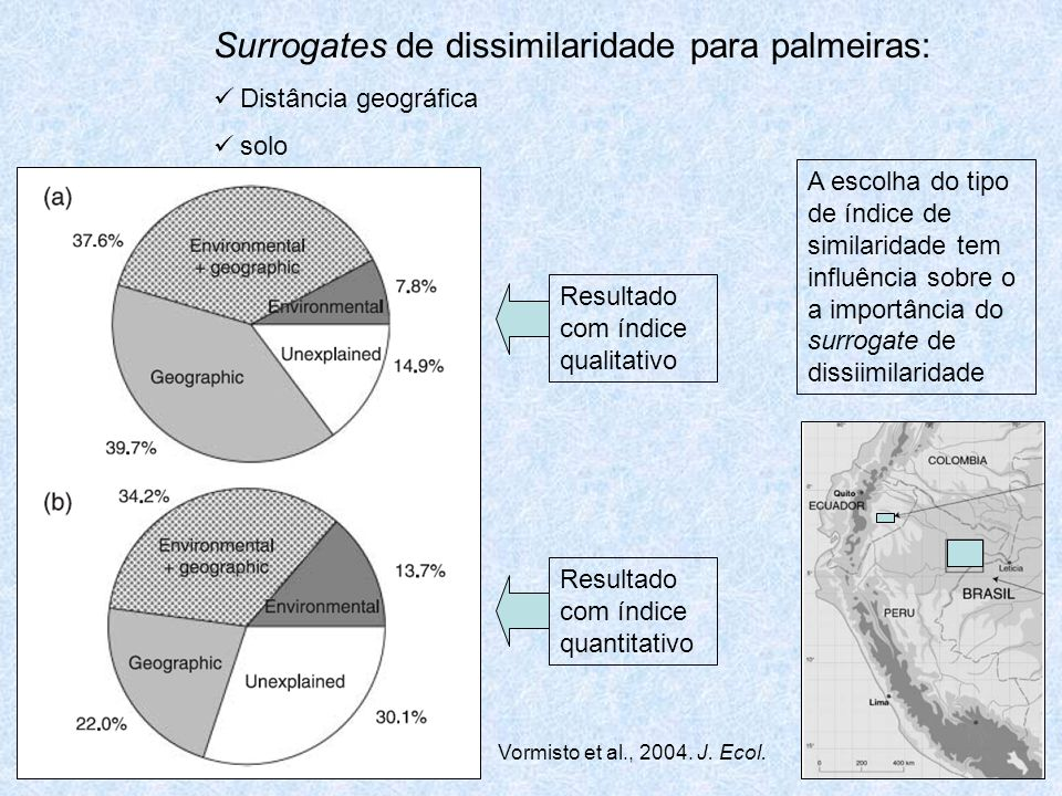 Surrogates de dissimilaridade para palmeiras: Distância geográfica solo A escolha do tipo de índice de similaridade tem influência sobre o a importância do surrogate de dissiimilaridade Resultado com índice qualitativo Resultado com índice quantitativo Vormisto et al., 2004.