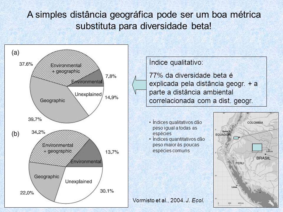 Índice qualitativo: 77% da diversidade beta é explicada pela distância geogr. + a parte a distância ambiental correlacionada com a dist. geogr. Índice