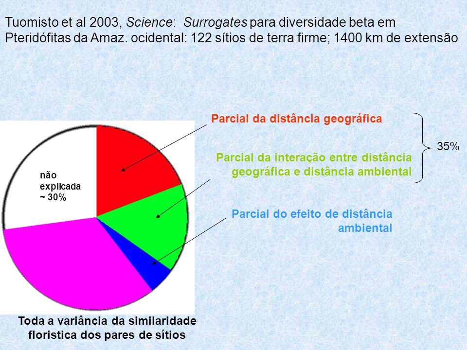 Tuomisto et al 2003, Science: Surrogates para diversidade beta em Pteridófitas da Amaz. ocidental: 122 sítios de terra firme; 1400 km de extensão Parc