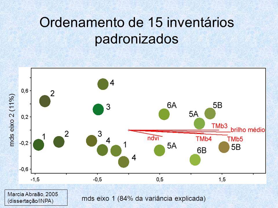 Ordenamento de 15 inventários padronizados mds eixo 1 (84% da variância explicada) mds eixo 2 (11%) Marcia Abraão, 2005 (dissertação/INPA)