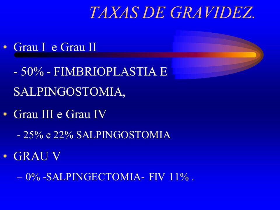 TAXAS DE GRAVIDEZ. Grau I e Grau II - 50% - FIMBRIOPLASTIA E SALPINGOSTOMIA, Grau III e Grau IV - 25% e 22% SALPINGOSTOMIA GRAU V –0% -SALPINGECTOMIA-