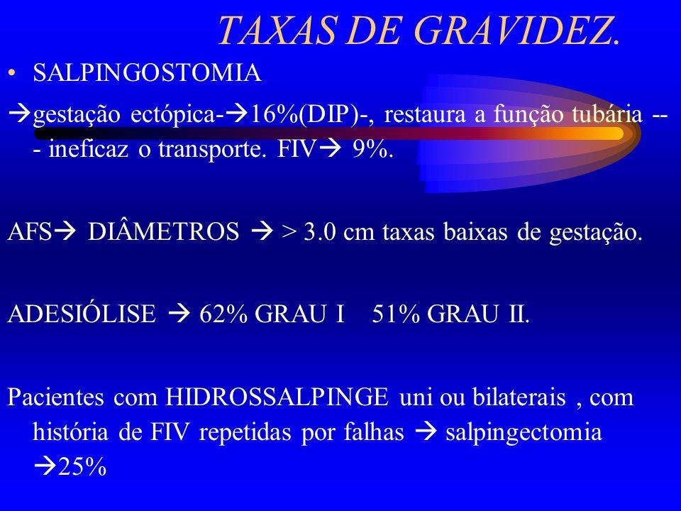 TAXAS DE GRAVIDEZ. SALPINGOSTOMIA gestação ectópica- 16%(DIP)-, restaura a função tubária -- - ineficaz o transporte. FIV 9%. AFS DIÂMETROS > 3.0 cm t