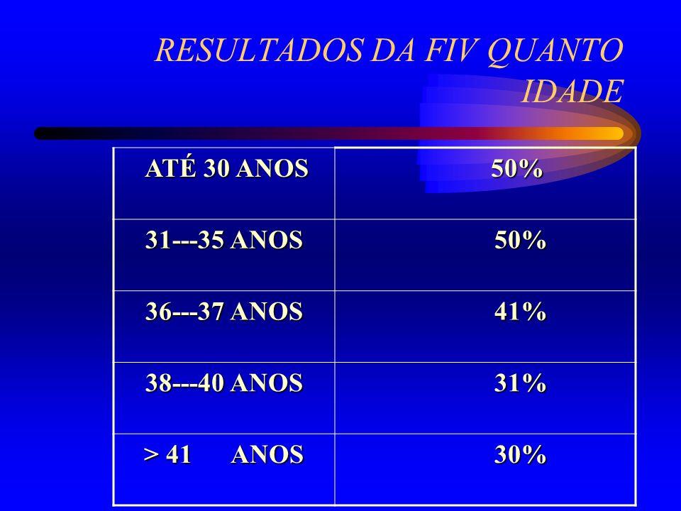 RESULTADOS DA FIV QUANTO IDADE ATÉ 30 ANOS ATÉ 30 ANOS 50% 50% 31---35 ANOS 50% 50% 36---37 ANOS 41% 41% 38---40 ANOS 31% 31% > 41 ANOS 30% 30%