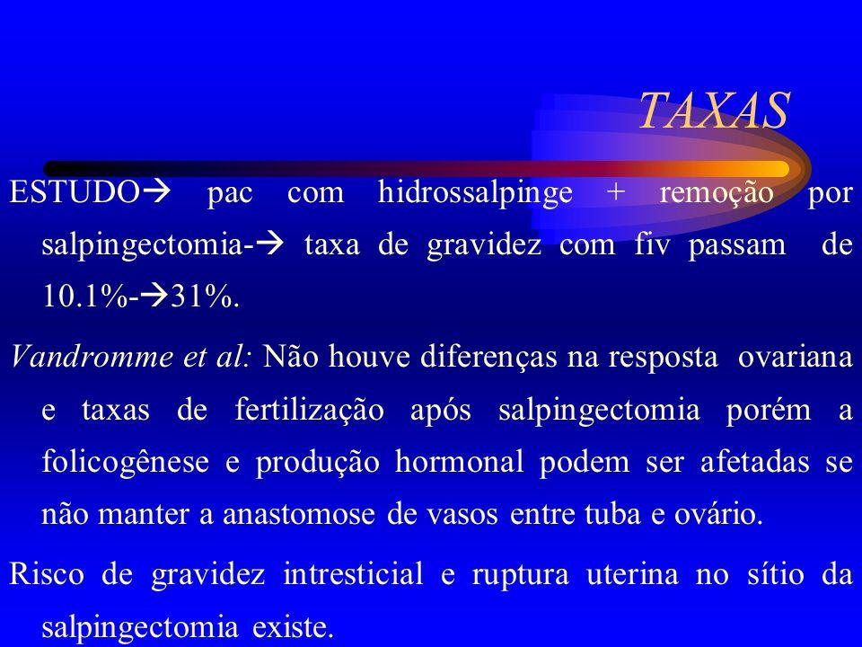 TAXAS ESTUDO pac com hidrossalpinge + remoção por salpingectomia- taxa de gravidez com fiv passam de 10.1%- 31%. Vandromme et al: Não houve diferenças