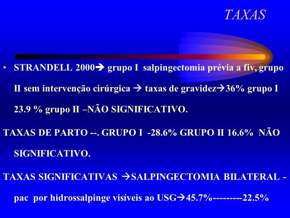 TAXAS Audibert F(1991 NOV) pac1979 –1990.Microcirurgia/laparoscopia/fiv.