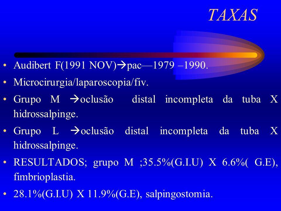 TAXAS Audibert F(1991 NOV) pac1979 –1990. Microcirurgia/laparoscopia/fiv. Grupo M oclusão distal incompleta da tuba X hidrossalpinge. Grupo L oclusão