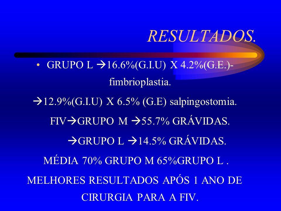 RESULTADOS. GRUPO L 16.6%(G.I.U) X 4.2%(G.E.)- fimbrioplastia. 12.9%(G.I.U) X 6.5% (G.E) salpingostomia. FIV GRUPO M 55.7% GRÁVIDAS. GRUPO L 14.5% GRÁ