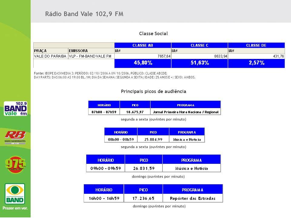 Resultado Consolidado PRAÇA: SAO JOSE DOS CAMPOS; PÚBLICO: CLASSE ABC; DAY PARTS: DAS 05:00 AS 05:00 BL.1H; DIA DA SEMANA: SEGUNDA A SEXTA, 25 A 60 ANOS; SEXO: AMBOS Rádio Bandeirantes AM 1120 Classe social Faixa Etária