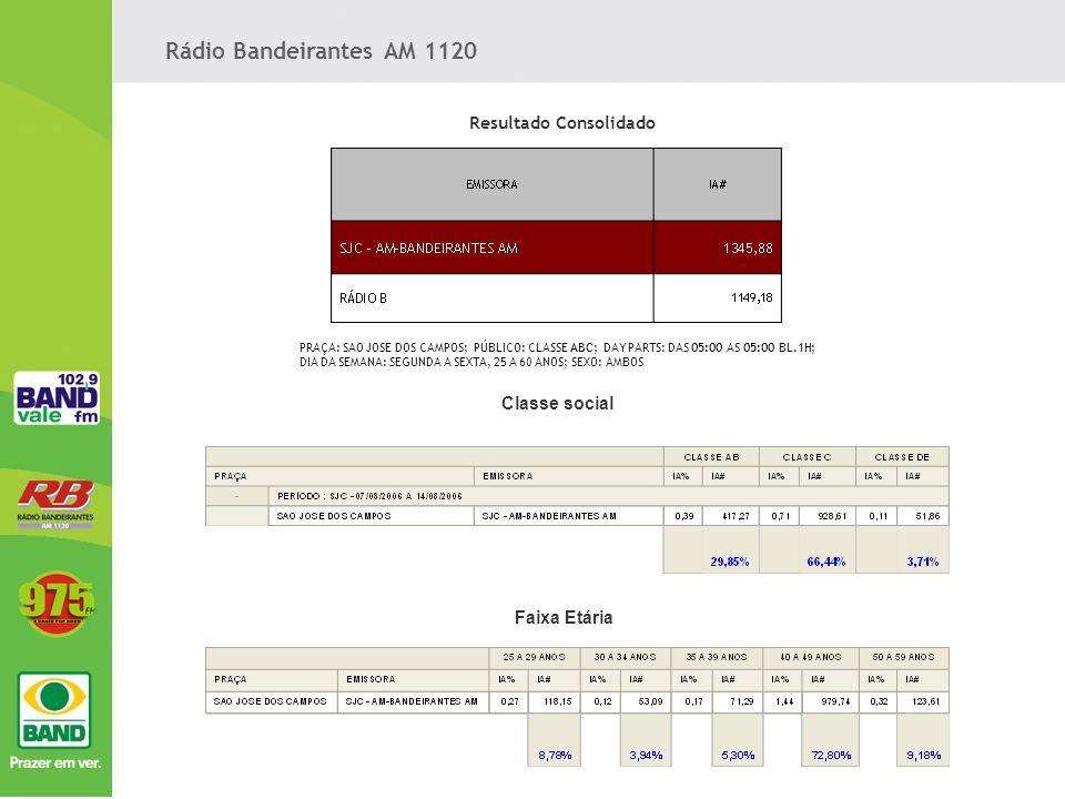 Veiculo: Rádio Band Vale 102,9 FM, Pelo 6º Ano 1º Lugar no IBOPE.
