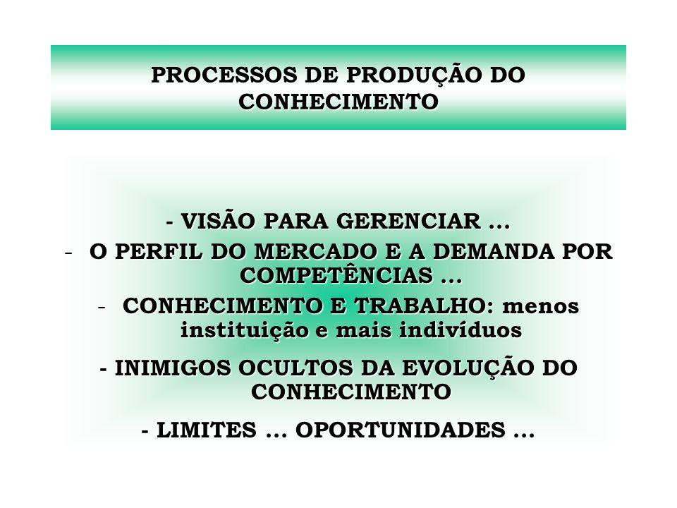 PROCESSOS DE PRODUÇÃO DO CONHECIMENTO - VISÃO PARA GERENCIAR... - O PERFIL DO MERCADO E A DEMANDA POR COMPETÊNCIAS... - CONHECIMENTO E TRABALHO: menos