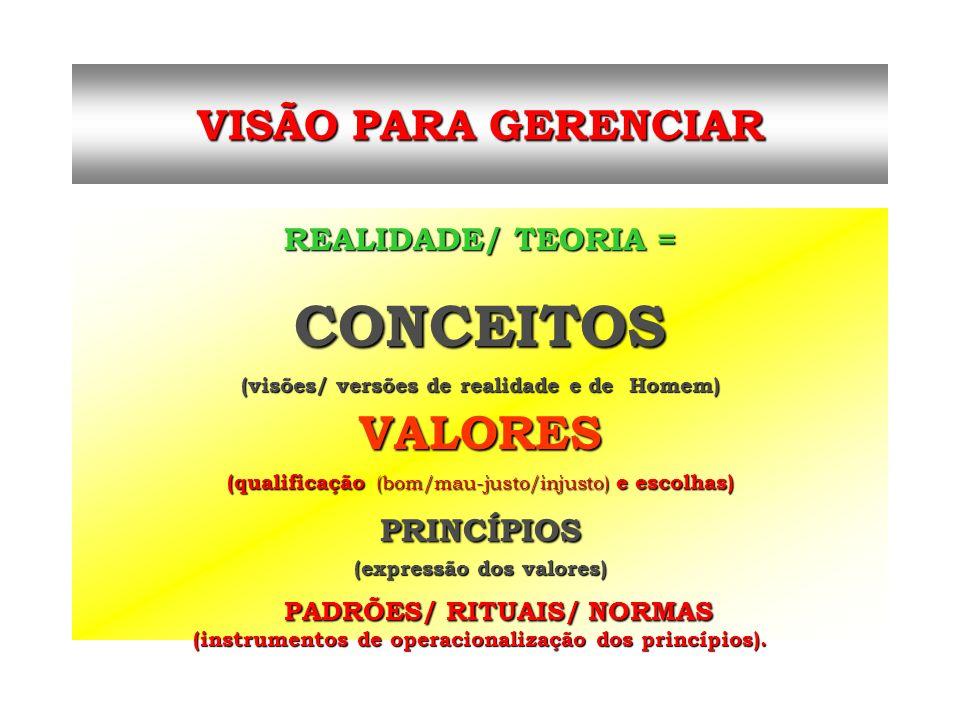 REALIDADE/ TEORIA = CONCEITOS (visões/ versões de realidade e de Homem) VALORES (qualificação (bom/mau-justo/injusto) e escolhas) PRINCÍPIOS (expressã