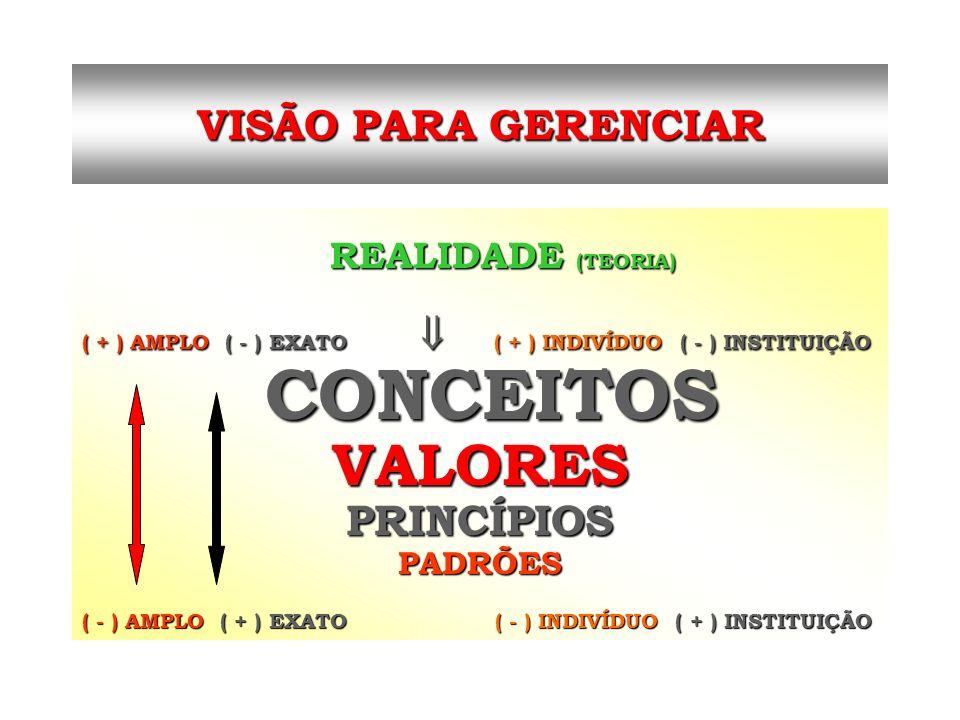 REALIDADE (TEORIA) REALIDADE (TEORIA) ( + ) AMPLO ( - ) EXATO ( + ) INDIVÍDUO ( - ) INSTITUIÇÃO CONCEITOS CONCEITOSVALORES PRINCÍPIOS PRINCÍPIOSPADRÕE