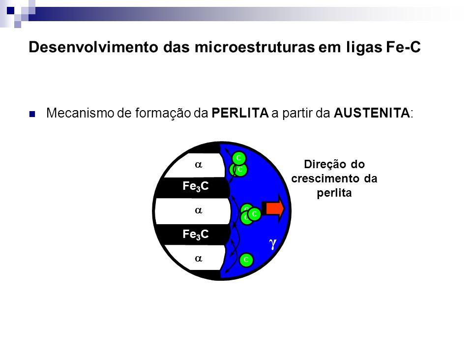 Desenvolvimento das microestruturas em ligas Fe-C CC Fe 3 C C C C C C γ Direção do crescimento da perlita Fe 3 C Mecanismo de formação da PERLITA a pa