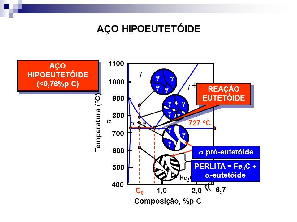 AÇO HIPOEUTETÓIDE + γ γ γ + Fe 3 C + Fe 3 C 727 ºC Temperatura (ºC) 1,02,0 400 500 600 700 800 900 1000 1100 Composição, %p C AÇO HIPOEUTETÓIDE (<0,76