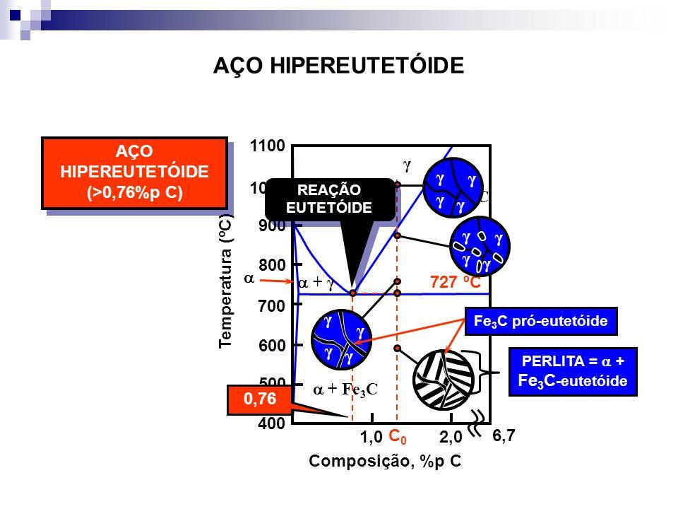 AÇO HIPEREUTETÓIDE + γ γ γ + Fe 3 C + Fe 3 C 727 ºC Temperatura (ºC) 1,02,0 400 500 600 700 800 900 1000 1100 Composição, %p C AÇO HIPEREUTETÓIDE (>0,