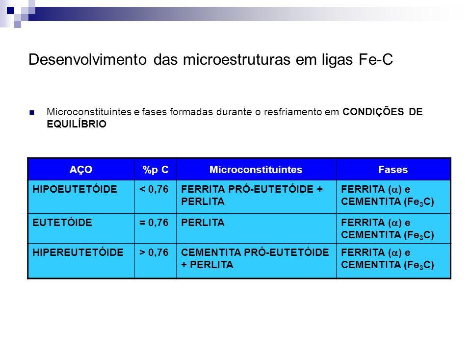 Desenvolvimento das microestruturas em ligas Fe-C Microconstituintes e fases formadas durante o resfriamento em CONDIÇÕES DE EQUILÍBRIO AÇO%p CMicroco