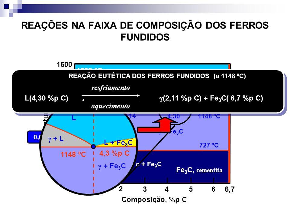 REAÇÕES NA FAIXA DE COMPOSIÇÃO DOS FERROS FUNDIDOS Fe 3 C, cementita Temperatura, ºC Composição, %p C 1 2 34566,7 0 1600 1400 1200 1000 800 600 400 L