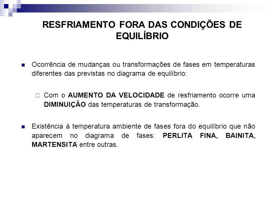 RESFRIAMENTO FORA DAS CONDIÇÕES DE EQUILÍBRIO Ocorrência de mudanças ou transformações de fases em temperaturas diferentes das previstas no diagrama d