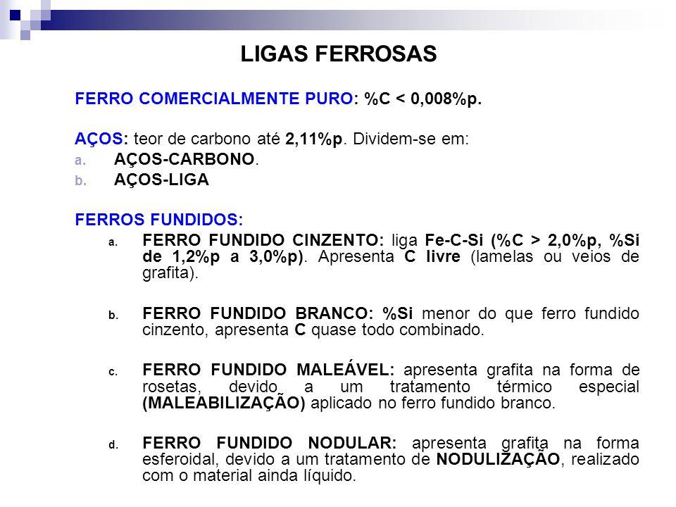 LIGAS FERROSAS FERRO COMERCIALMENTE PURO: %C < 0,008%p. AÇOS: teor de carbono até 2,11%p. Dividem-se em: a. AÇOS-CARBONO. b. AÇOS-LIGA FERROS FUNDIDOS