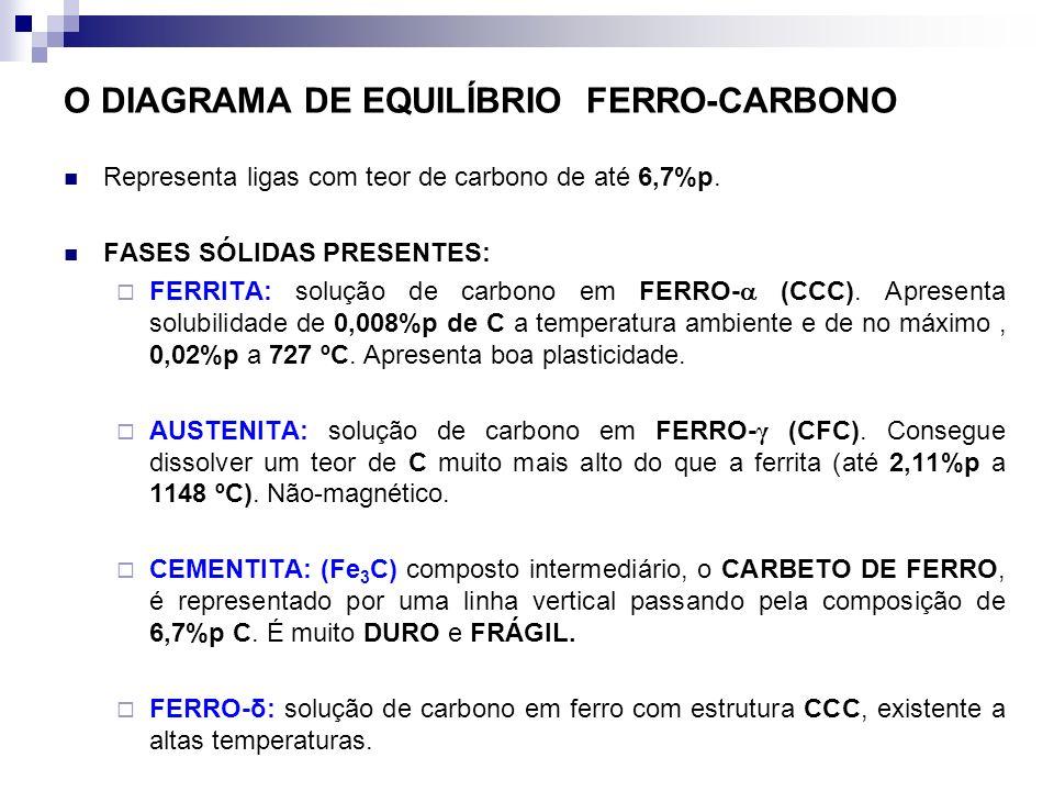 O DIAGRAMA DE EQUILÍBRIO FERRO-CARBONO Representa ligas com teor de carbono de até 6,7%p. FASES SÓLIDAS PRESENTES: FERRITA: solução de carbono em FERR