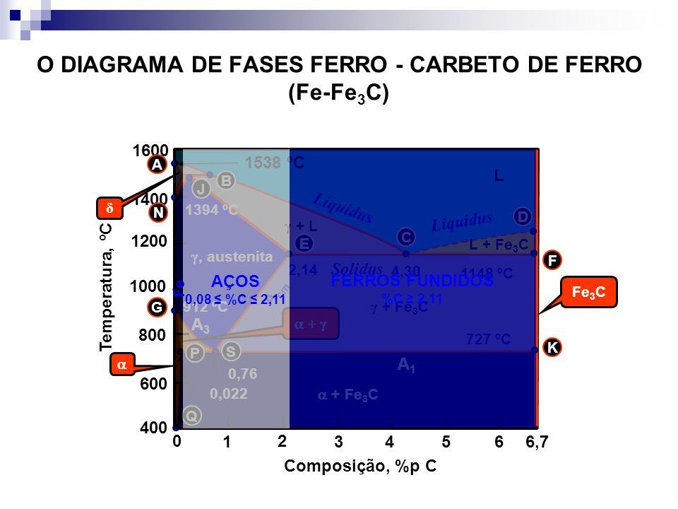 O DIAGRAMA DE FASES FERRO - CARBETO DE FERRO (Fe-Fe 3 C) Temperatura, ºC Composição, %p C 1 2 34566,7 0 1600 1400 1200 1000 800 600 400 L Fe 3 C γ + L