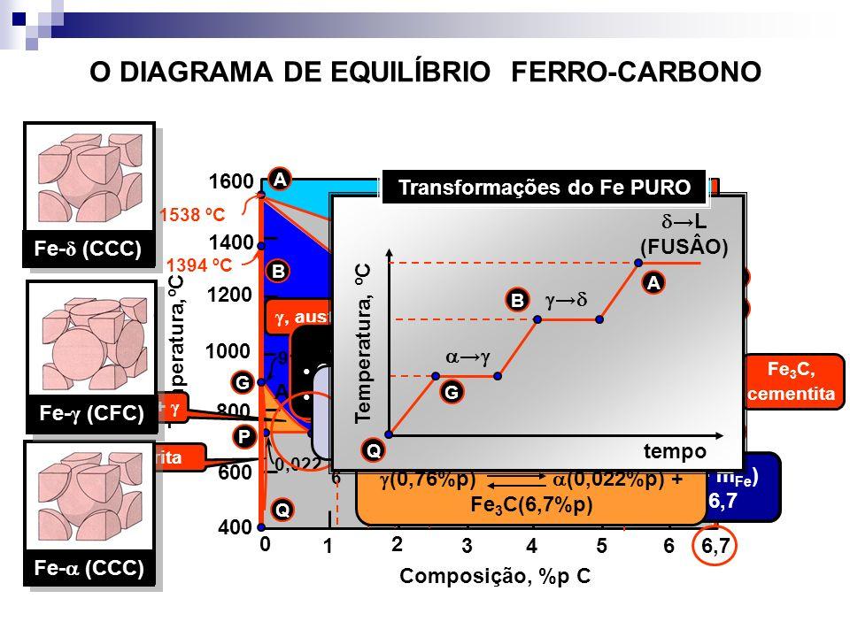 O DIAGRAMA DE EQUILÍBRIO FERRO-CARBONO Temperatura,ºC Composição, %p C 1 2 34566,7 0 1600 1400 1200 1000 800 600 400 C D E F S P K 4,30 Liquidus L 2,1