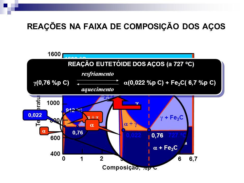 REAÇÕES NA FAIXA DE COMPOSIÇÃO DOS AÇOS Fe 3 C, cementita Temperatura, ºC Composição, %p C 1 2 34566,7 0 1600 1400 1200 1000 800 600 400 L Fe 3 C + Fe