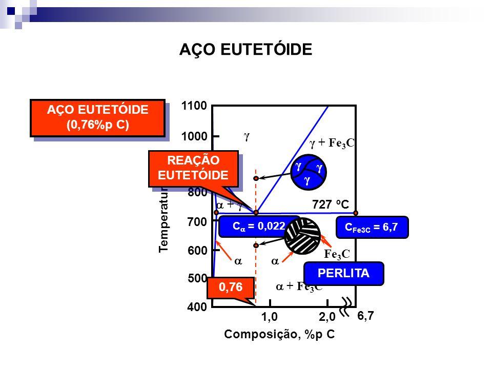 AÇO EUTETÓIDE + γ γ γ γ γ γ + Fe 3 C + Fe 3 C 727 ºC Fe 3 C Temperatura (ºC) 1,02,0 400 500 600 700 800 900 1000 1100 Composição, %p C AÇO EUTETÓIDE (