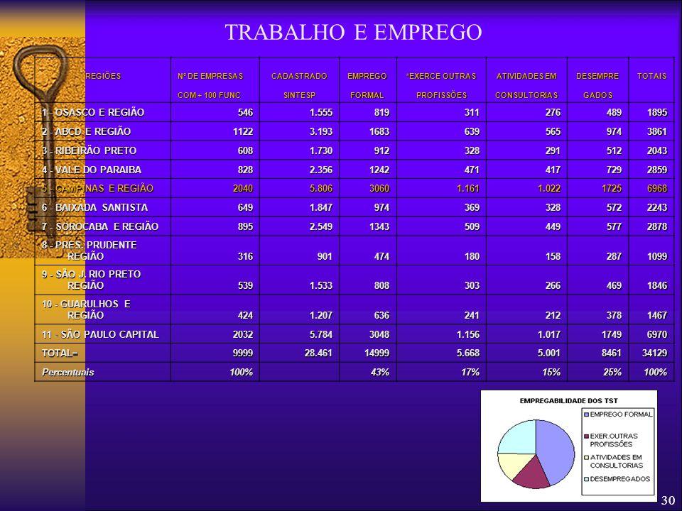 29 Contatos AS SUAS ORDENS! FENATEST / SINTESP 11-3362-1104 armandohenrique@sintesp.org.br